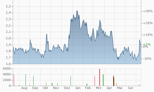 Kitron ASA (New Chart
