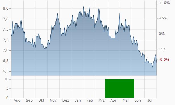 Bunka Shutter Chart