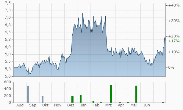 Chiba Bank Chart