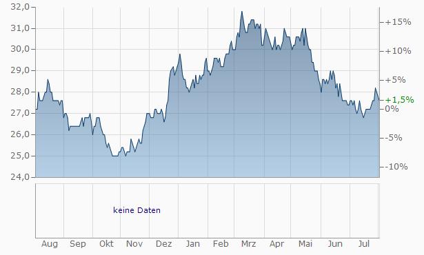 Gunze Chart