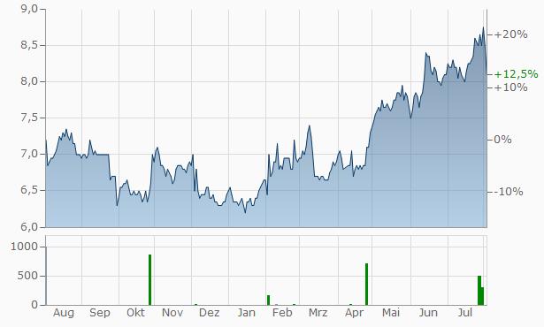 JTEKT Chart