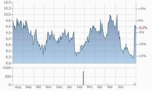 ZEON Chart