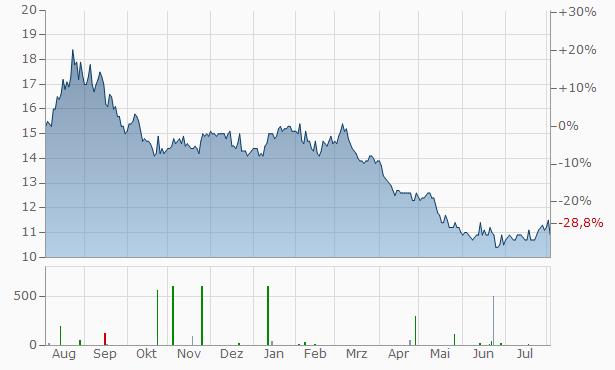 Toho Zinc Chart