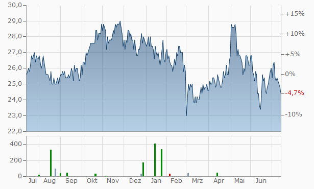 Healthcare Realty Trust Chart