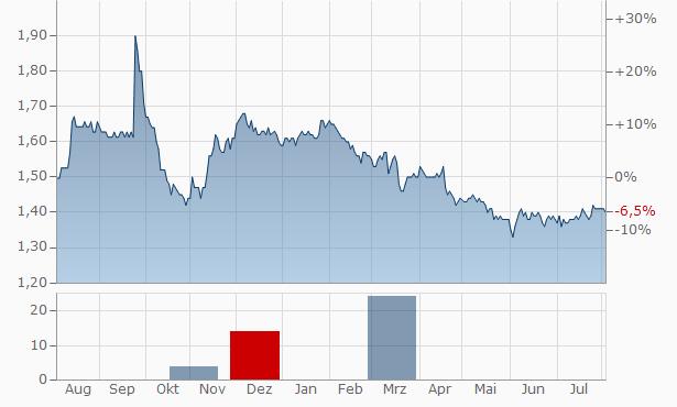 Straits Trading Chart