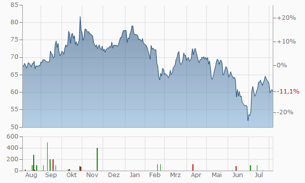 Leasinvest Real Estate SICAFI SCA Chart