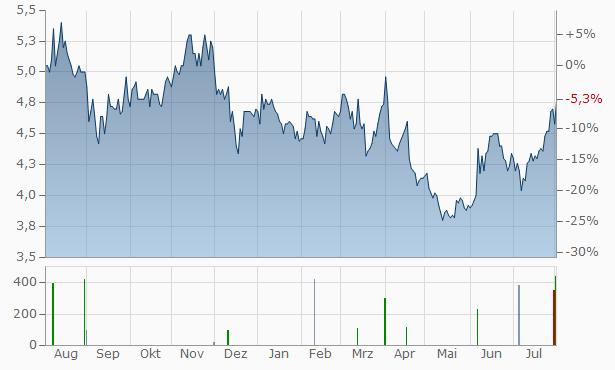 AECI Chart