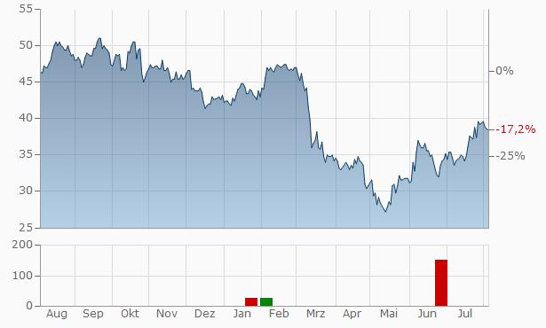 WSFS Financial Chart