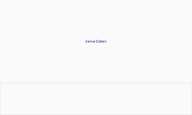 Cominar Real Estate Investment Trust Trust Units Chart