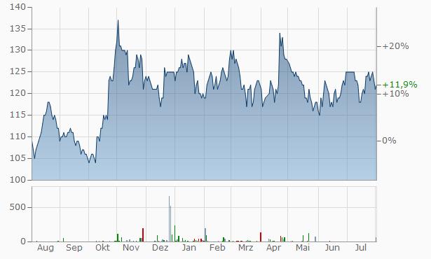 RLI Chart