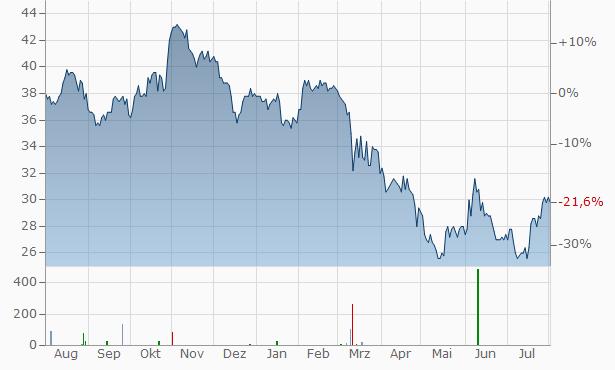 United Bankshares Chart