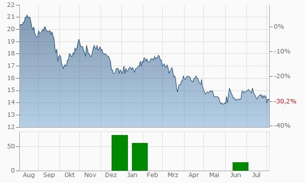 Washington Real Estate Investment Trust Chart
