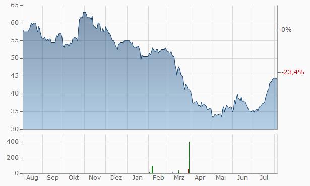 Westamerica Bancorp Chart