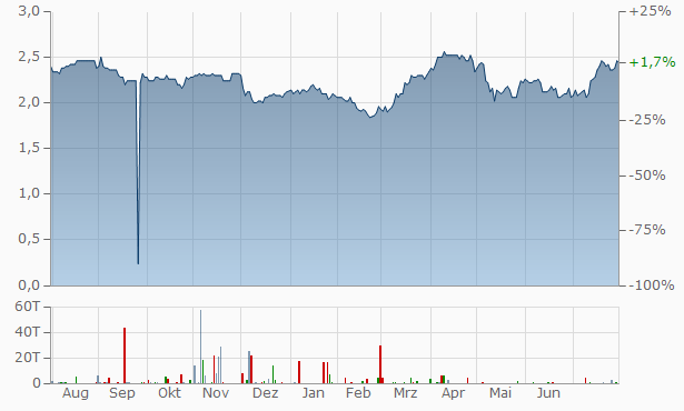 ABO INVEST Chart