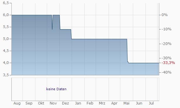 AQUAMONDI Chart