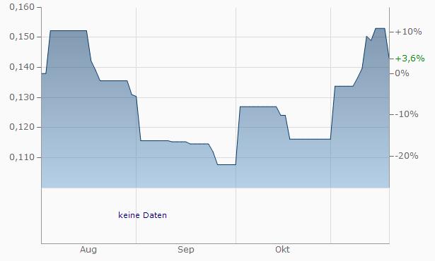 Wallbridge Mining Chart