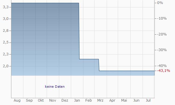 Acotel Group SpaAz. Chart