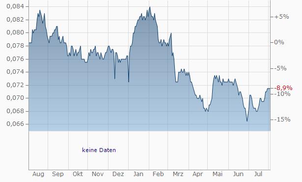 Asia Plus Securities Chart