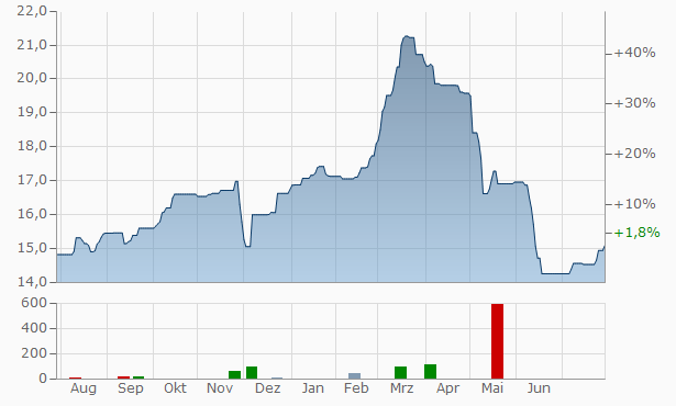 Dream Office Real Estate Investment Trust Trust Units (A) Chart