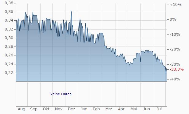 LMS Capital Chart