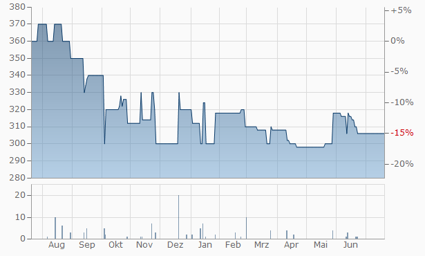 Aktien-Brauerei Kaufbeuren Chart