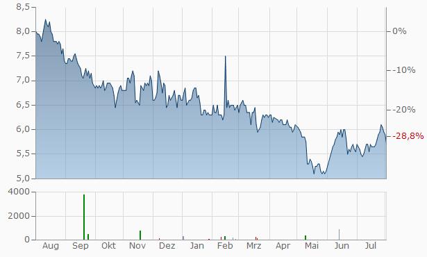 Vodacom Group Chart