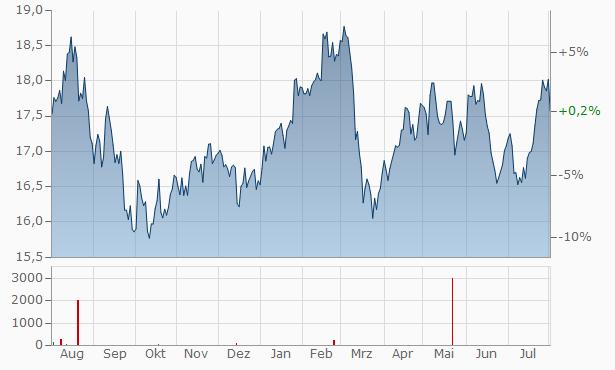 Manulife Financial Chart