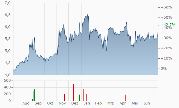 Aspocomp Group Chart