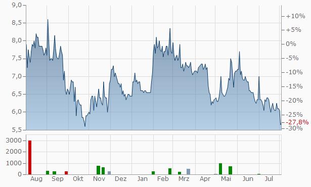 HTC Chart