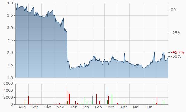 SHS VIVEON Chart
