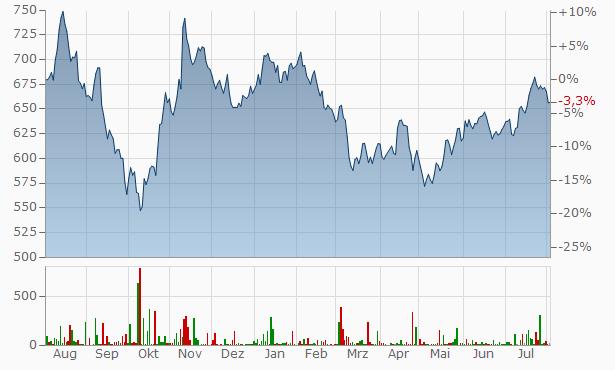 BlackRock Chart