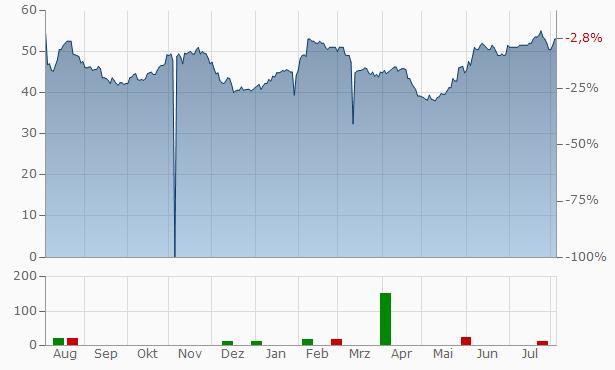 ePlus Chart
