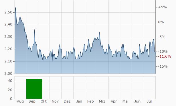 Acom Chart