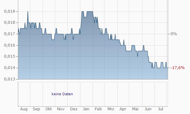 CIMB Thai Bank Chart