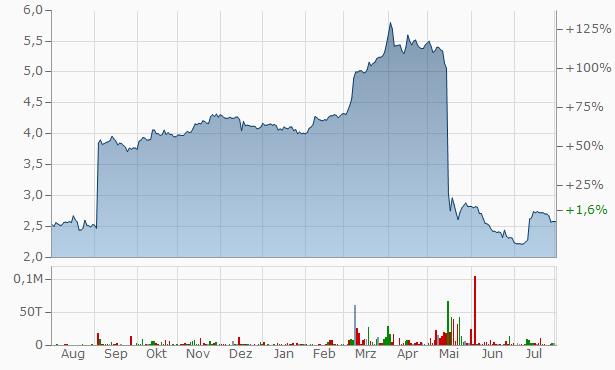 3U Chart