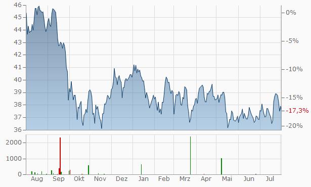 Exelon Chart