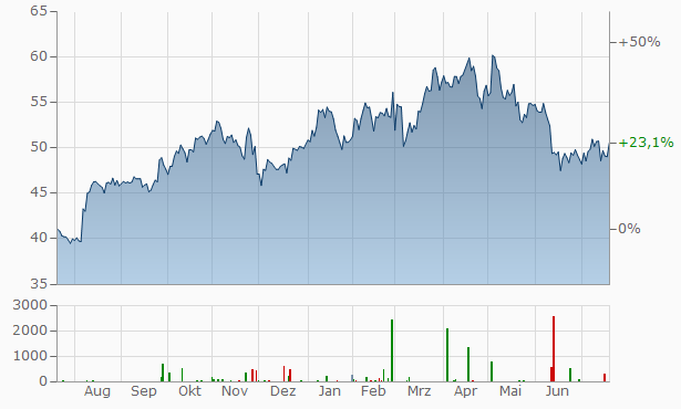 American International Group (AIG) Chart
