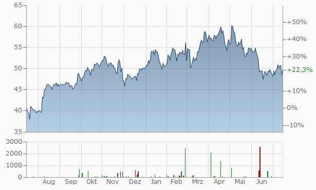 American International Group (AIG) Chart