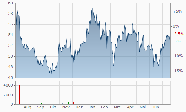 Anheuser-Busch InBev Chart