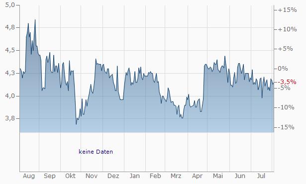 Kesla OY A Chart