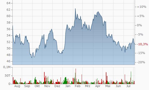 Bayer Aktie Aktienkurs Kurs Bay001de000bay0017