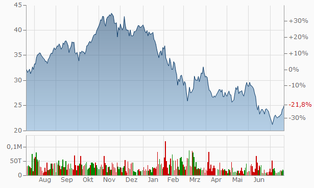 Infineon Chart