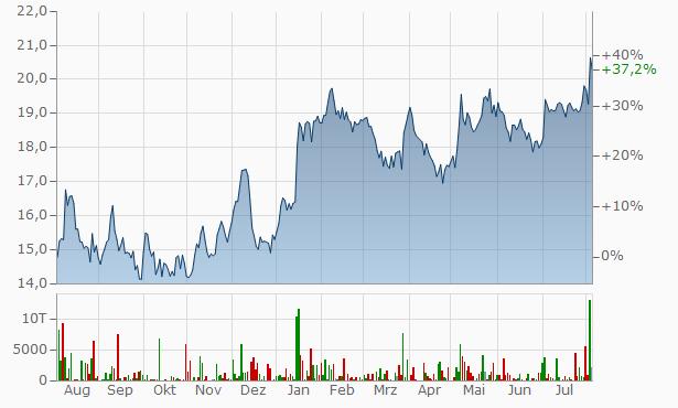 S&T Chart
