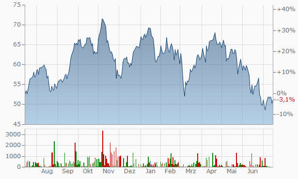 CTS Eventim Chart