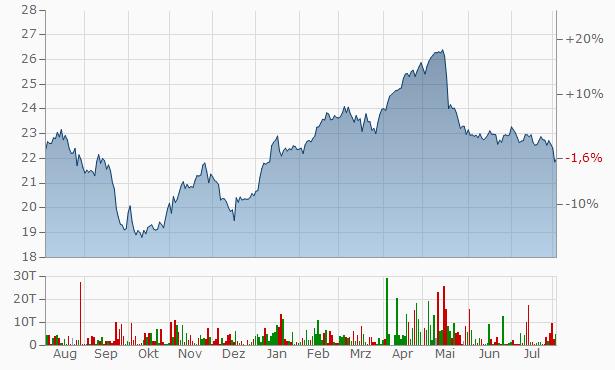 Aktienkurs Freenet