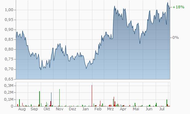 Lenovo Group Chart