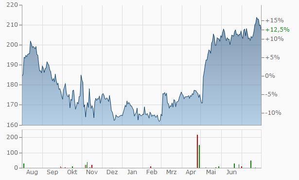 Verisk Analytics A Chart