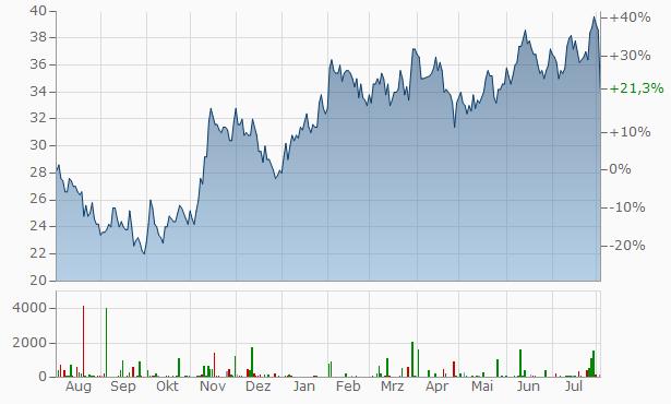 Infineon Technologies Chart