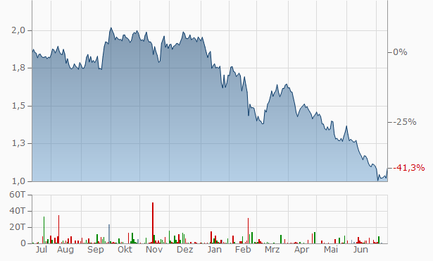 Aktienkurs Qsc