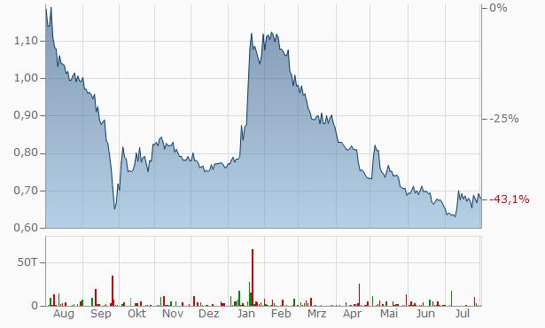 Qsc Aktienkurs